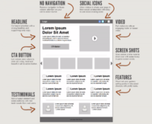 The 6 Components of a Landing Page that Converts